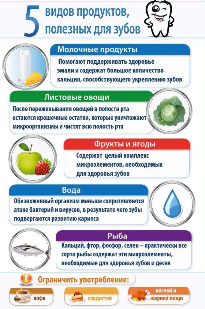 5 самых полезных продуктов для зубов
