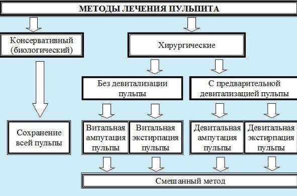 Методы лечения пульпита