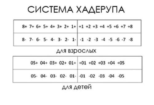 Нумерация зубного ряда по Хадерупу