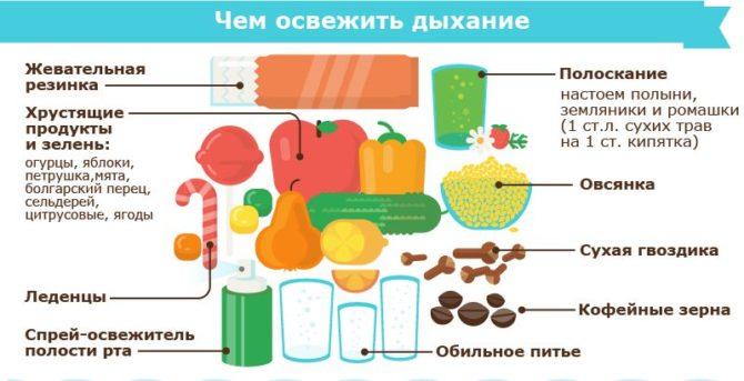 Перечень продуктов и средств для устранения запаха