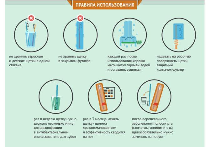 Правила использования зубной щетки
