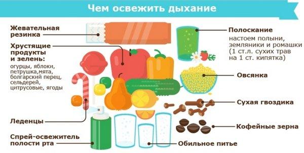 Продукты и средства для освежения дыхания