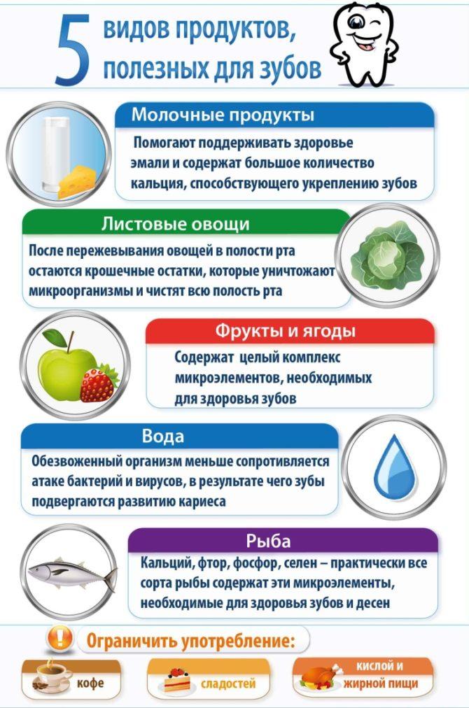 Полезные продукты для здоровья зубов