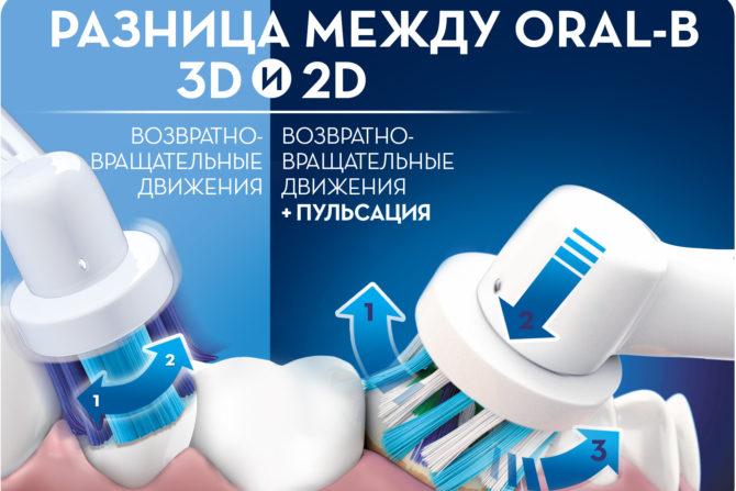 Разница между Oral-B 3D b 2D