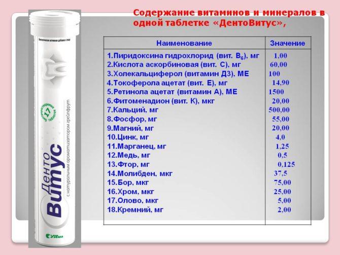 Состав витаминно-минерального комплекса ДентаВитус