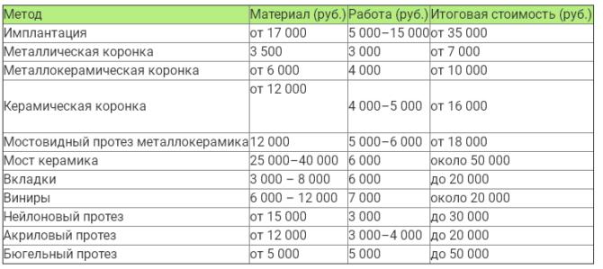 Стоимость съемных и несъемных протезов