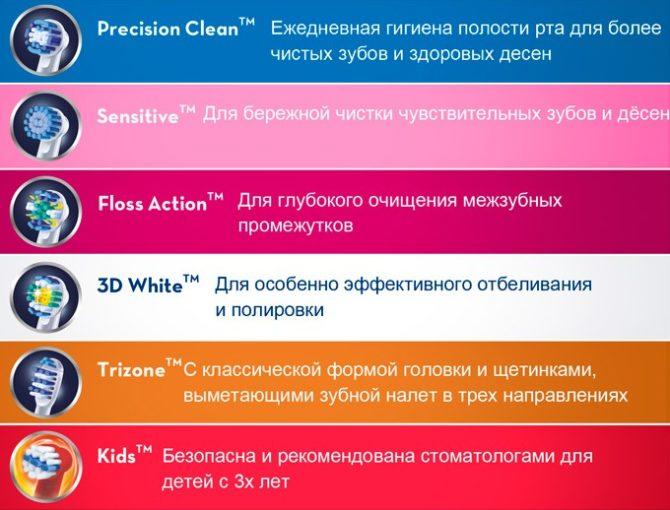 Классификация насадок для зубных электрощеток