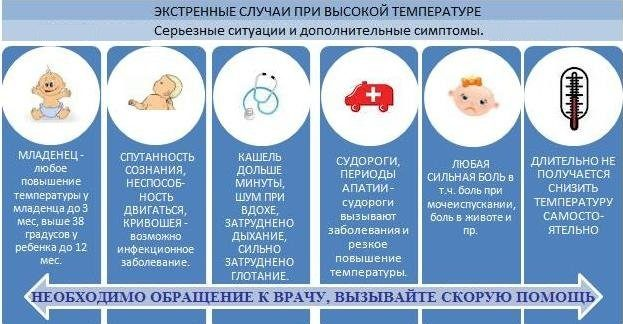При каких симптомах нужно срочно вызвать ребенку скорую помощь
